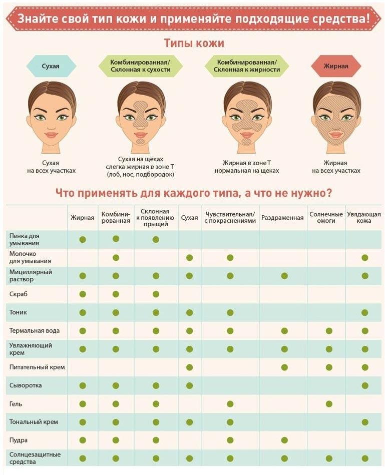 уход за кожей лица тип таблица