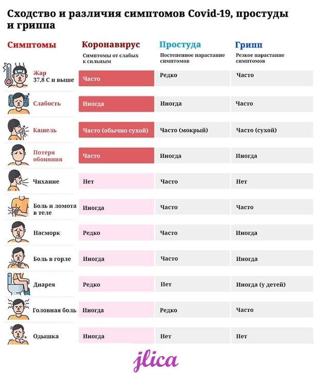 симптомы ковида